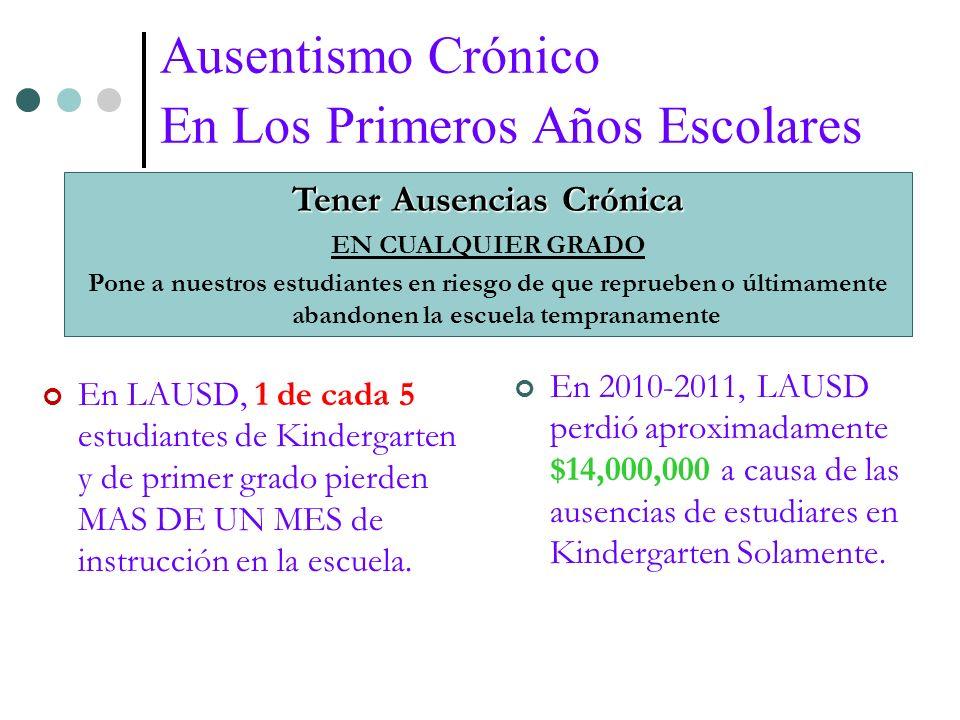 Ausentismo Crónico En Los Primeros Años Escolares En LAUSD, 1 de cada 5 estudiantes de Kindergarten y de primer grado pierden MAS DE UN MES de instrucción en la escuela.
