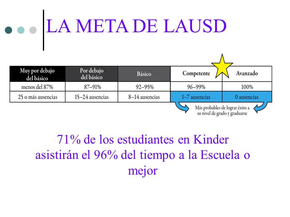 71% de los estudiantes en Kinder asistirán el 96% del tiempo a la Escuela o mejor LA META DE LAUSD