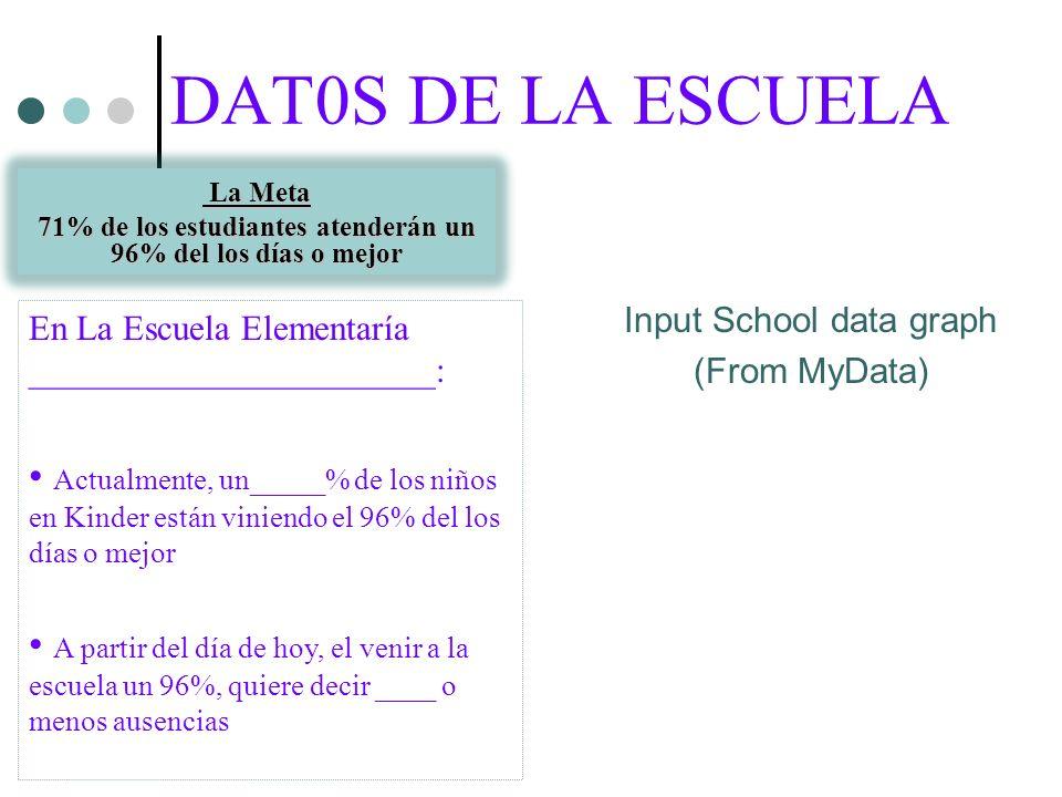 DAT0S DE LA ESCUELA La Meta La Meta 71% de los estudiantes atenderán un 96% del los días o mejor Input School data graph (From MyData) En La Escuela Elementaría _______________________: Actualmente, un_____% de los niños en Kinder están viniendo el 96% del los días o mejor A partir del día de hoy, el venir a la escuela un 96%, quiere decir ____ o menos ausencias
