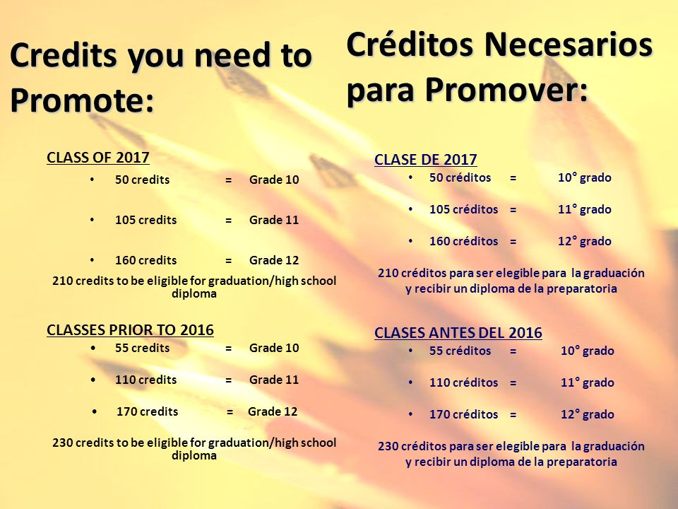 Credits you need to Promote: CLASS OF 2017 50 credits = Grade 10 105 credits= Grade 11 160 credits= Grade 12 210 credits to be eligible for graduation