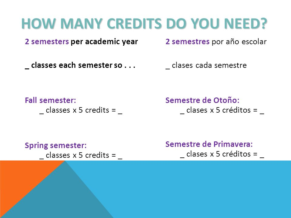 HOW MANY CREDITS DO YOU NEED? 2 semesters per academic year _ classes each semester so... Fall semester: _ classes x 5 credits = _ Spring semester: _