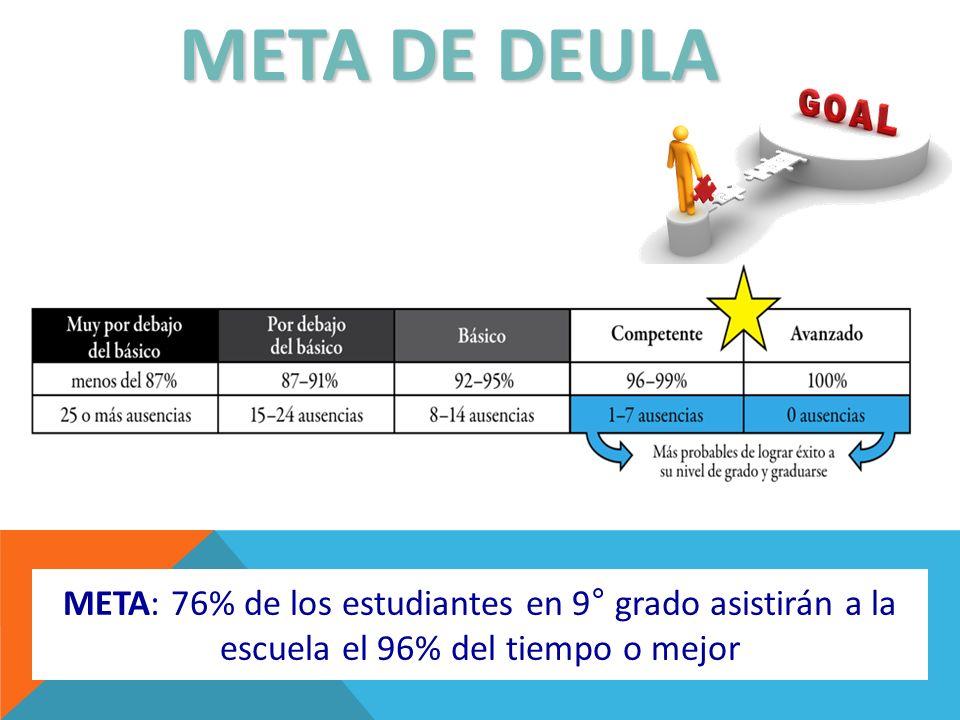META: 76% de los estudiantes en 9° grado asistirán a la escuela el 96% del tiempo o mejor META DE DEULA