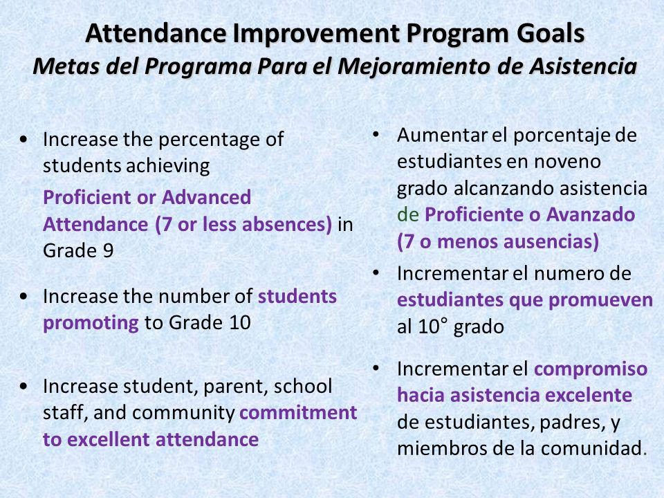Insert your schools current incentive program(s) here English Spanish Incentive Programs