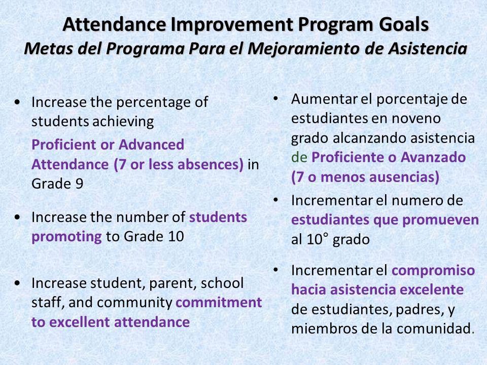 MAINTAINING 96% ATTENDANCE RATE Proficient/Advanced Attendance SCHOOL DAYS MAXIMUM DAYS ABSENT 251 502 753 1004 1255 1506 1757