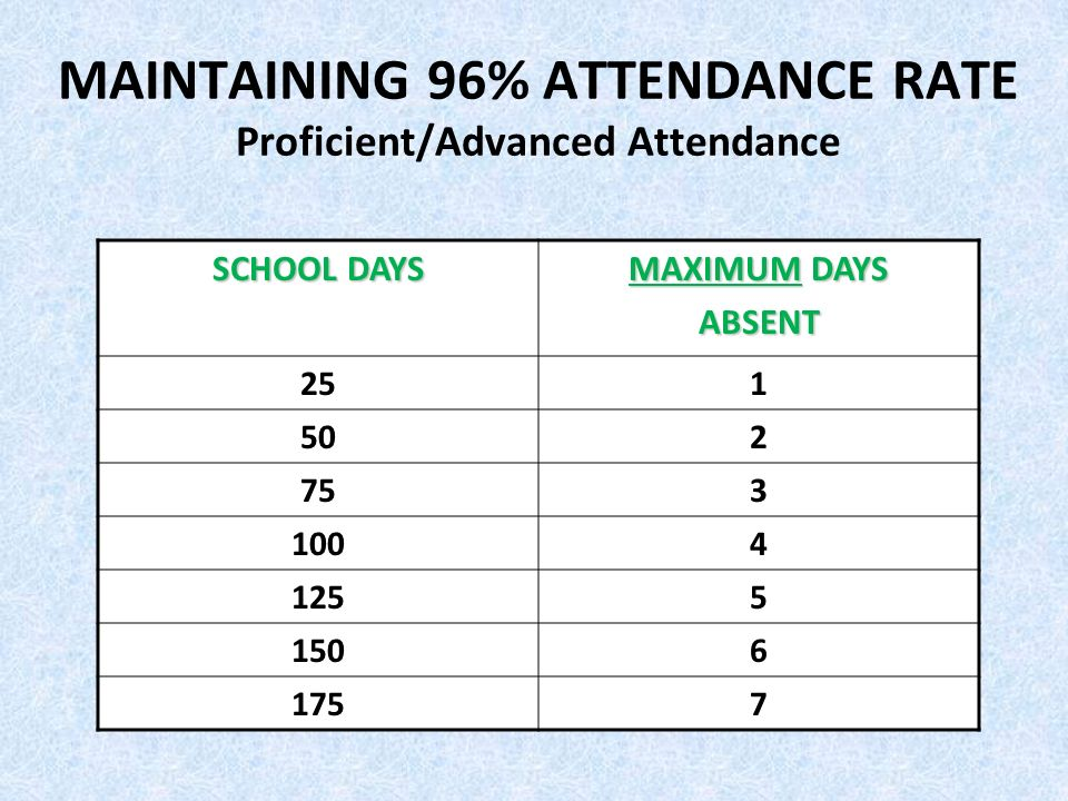 MAINTAINING 96% ATTENDANCE RATE Proficient/Advanced Attendance SCHOOL DAYS MAXIMUM DAYS ABSENT 251 502 753 1004 1255 1506 1757