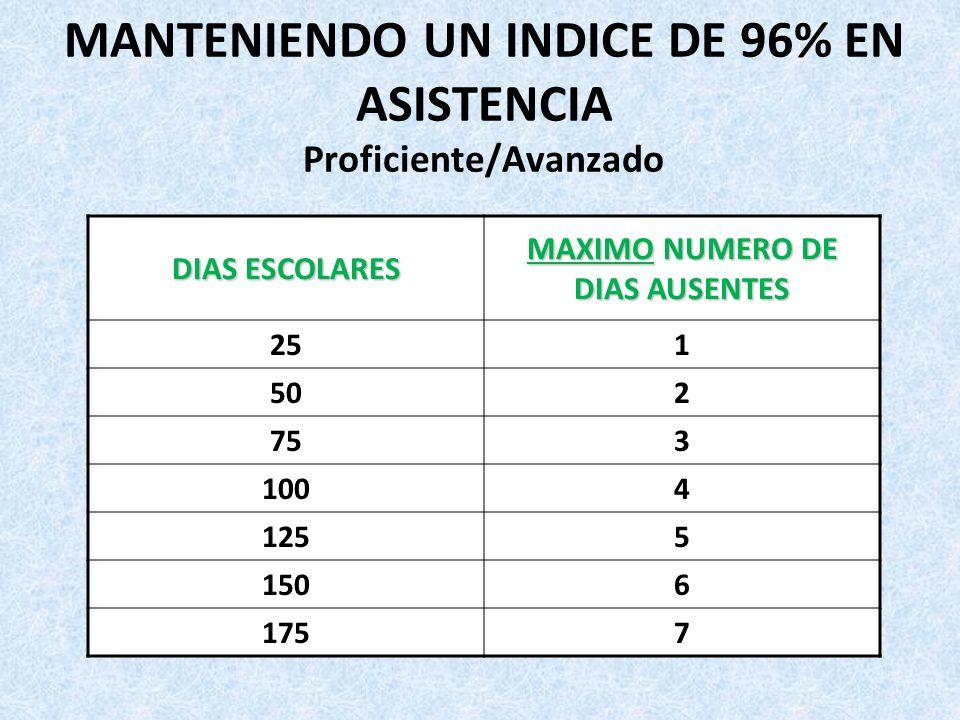 MANTENIENDO UN INDICE DE 96% EN ASISTENCIA Proficiente/Avanzado DIAS ESCOLARES MAXIMO NUMERO DE DIAS AUSENTES 251 502 753 1004 1255 1506 1757
