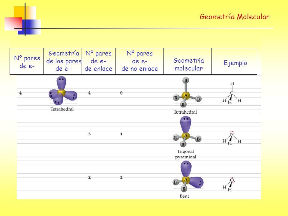 Nº pares de e- Geometría de los pares de e- Nº pares de e- de enlace Nº pares de e- de no enlace Geometría molecular Ejemplo Geometría Molecular