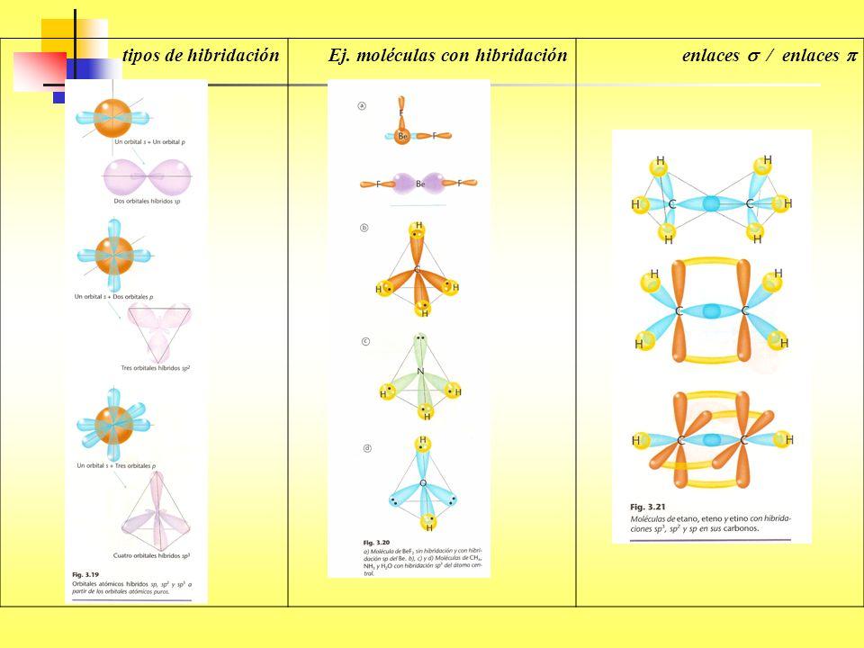 tipos de hibridaciónEj. moléculas con hibridación enlaces / enlaces