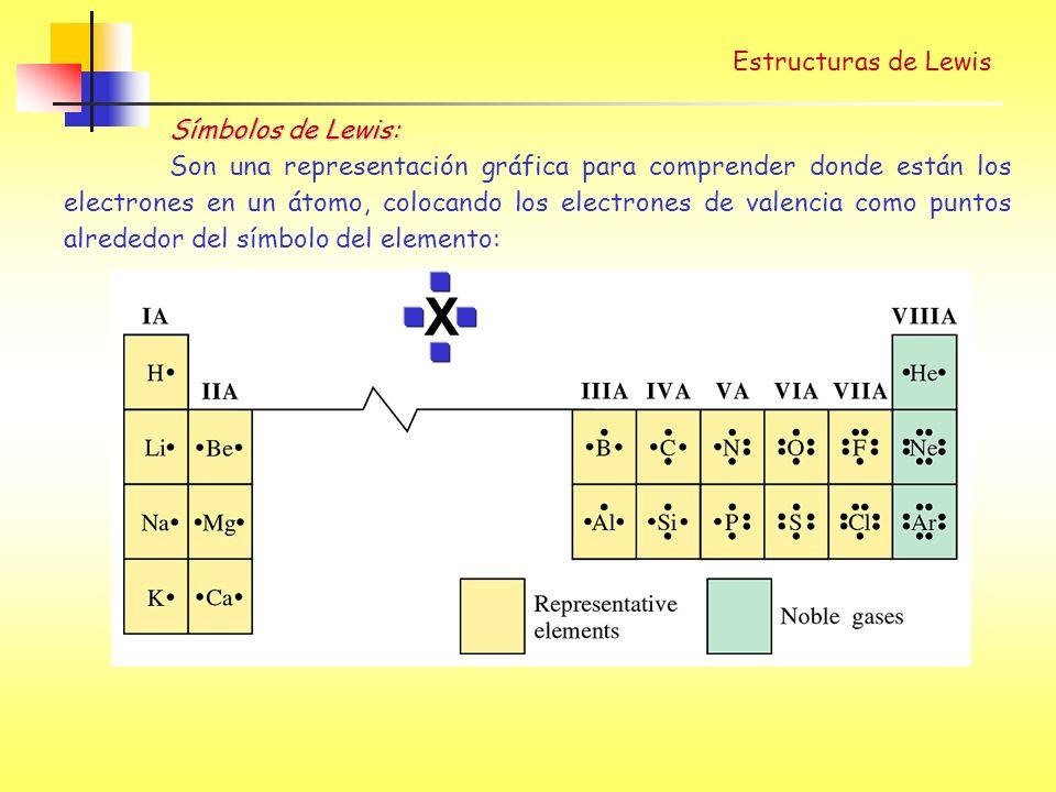 Estructuras de Lewis X Símbolos de Lewis: Son una representación gráfica para comprender donde están los electrones en un átomo, colocando los electrones de valencia como puntos alrededor del símbolo del elemento: v v