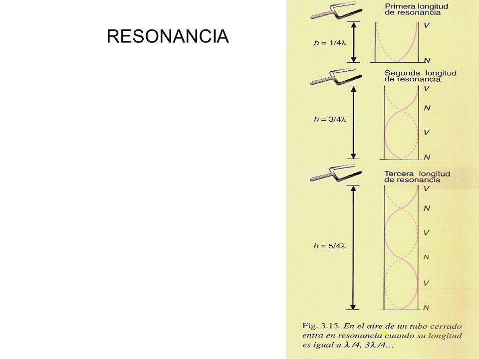 RESONANCIA
