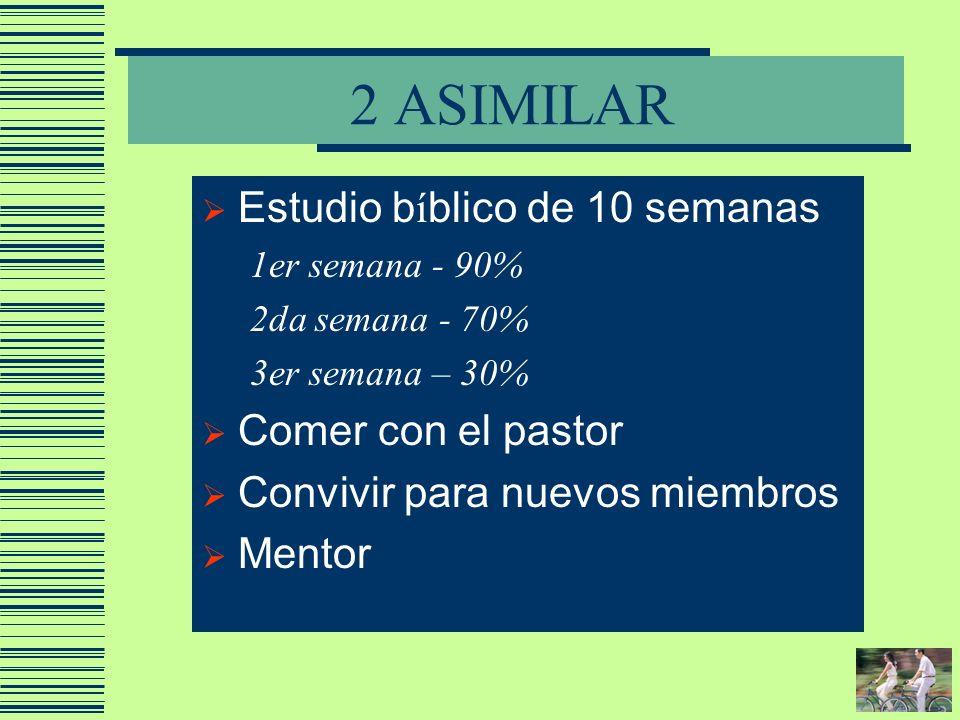 2 ASIMILAR Estudio b í blico de 10 semanas 1er semana - 90% 2da semana - 70% 3er semana – 30% Comer con el pastor Convivir para nuevos miembros Mentor