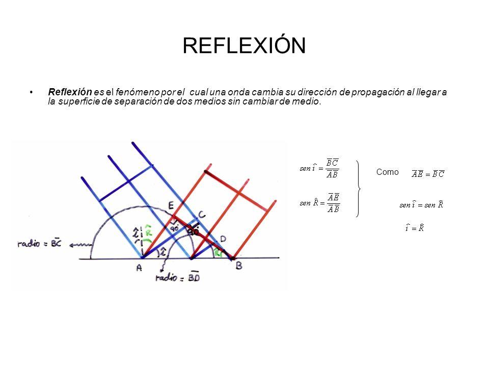 REFLEXIÓN Reflexión es el fenómeno por el cual una onda cambia su dirección de propagación al llegar a la superficie de separación de dos medios sin c