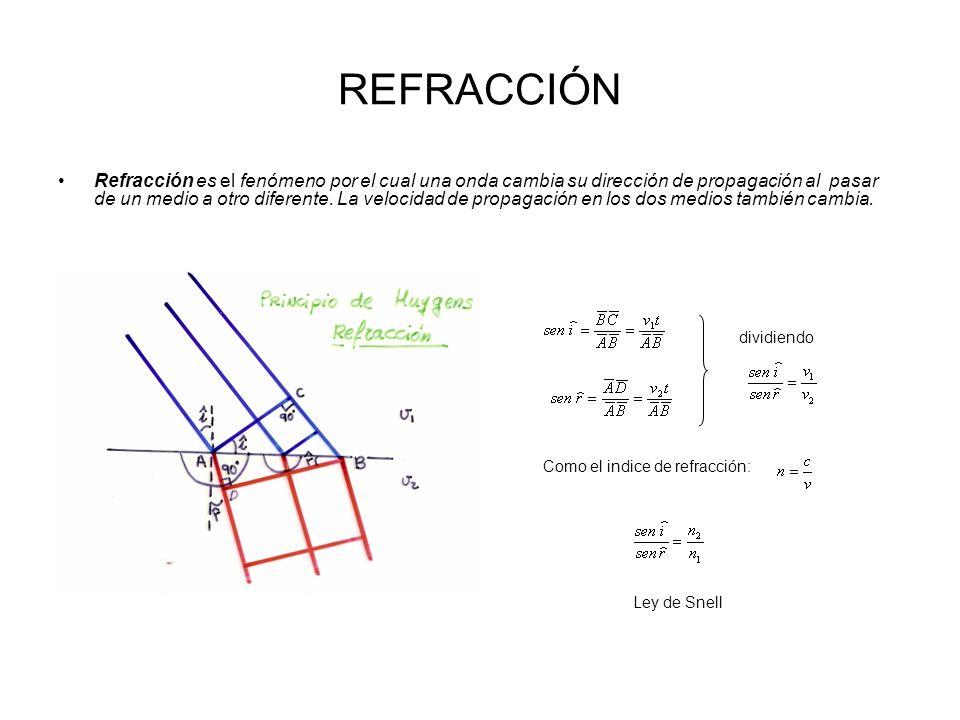 REFRACCIÓN Refracción es el fenómeno por el cual una onda cambia su dirección de propagación al pasar de un medio a otro diferente. La velocidad de pr