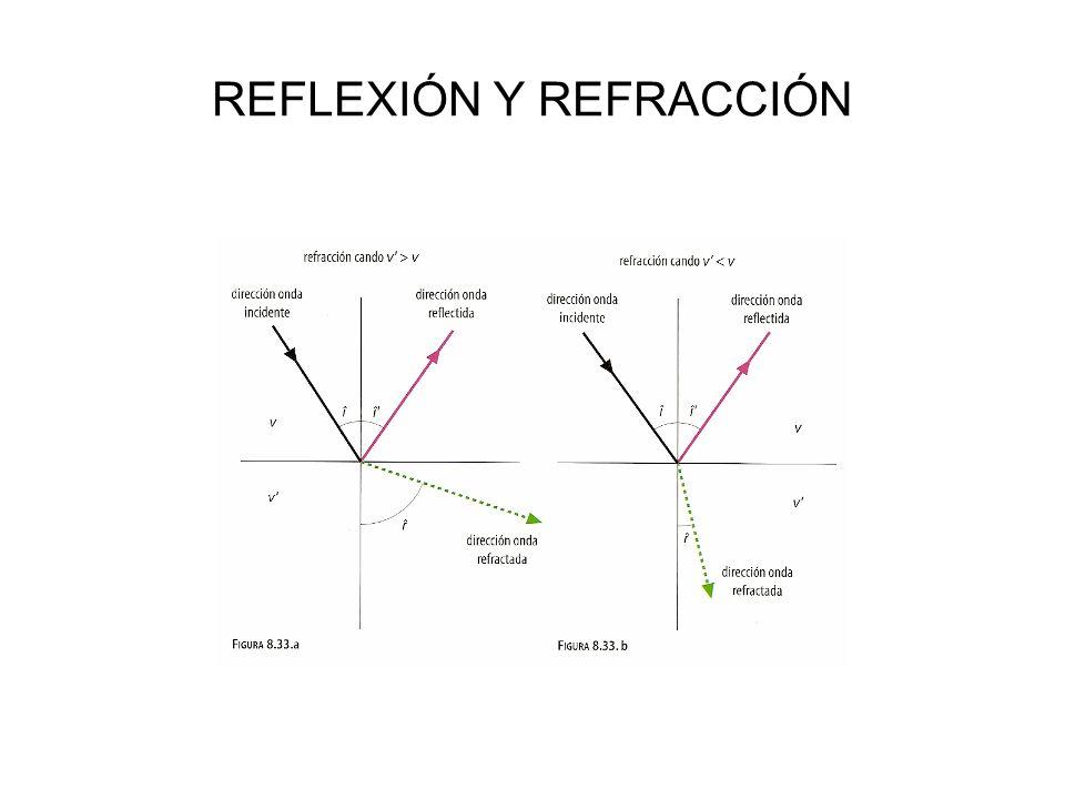 REFLEXIÓN Y REFRACCIÓN