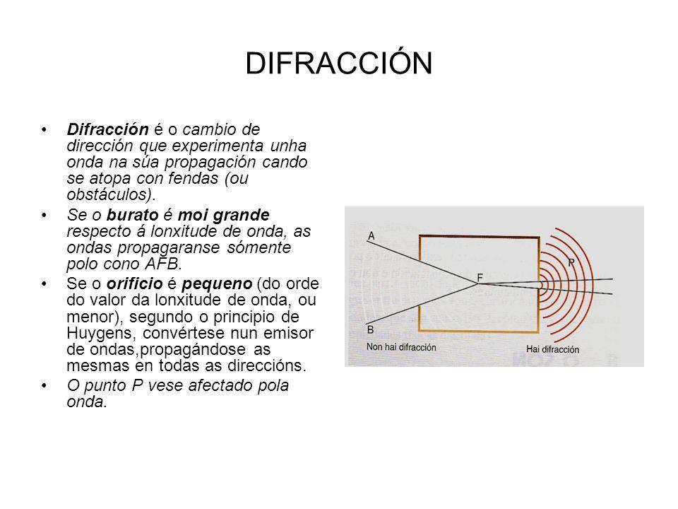 DIFRACCIÓN Difracción é o cambio de dirección que experimenta unha onda na súa propagación cando se atopa con fendas (ou obstáculos). Se o burato é mo