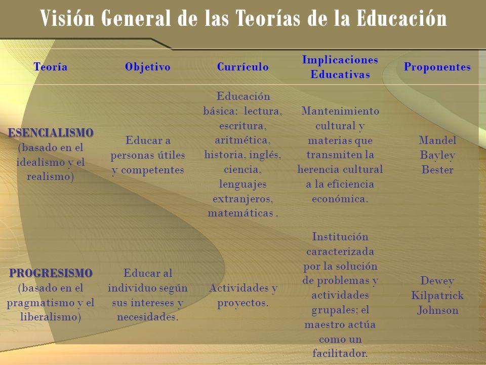 TeoríaObjetivoCurrículo Implicaciones Educativas Proponentes ESENCIALISMO ESENCIALISMO (basado en el idealismo y el realismo) Educar a personas útiles