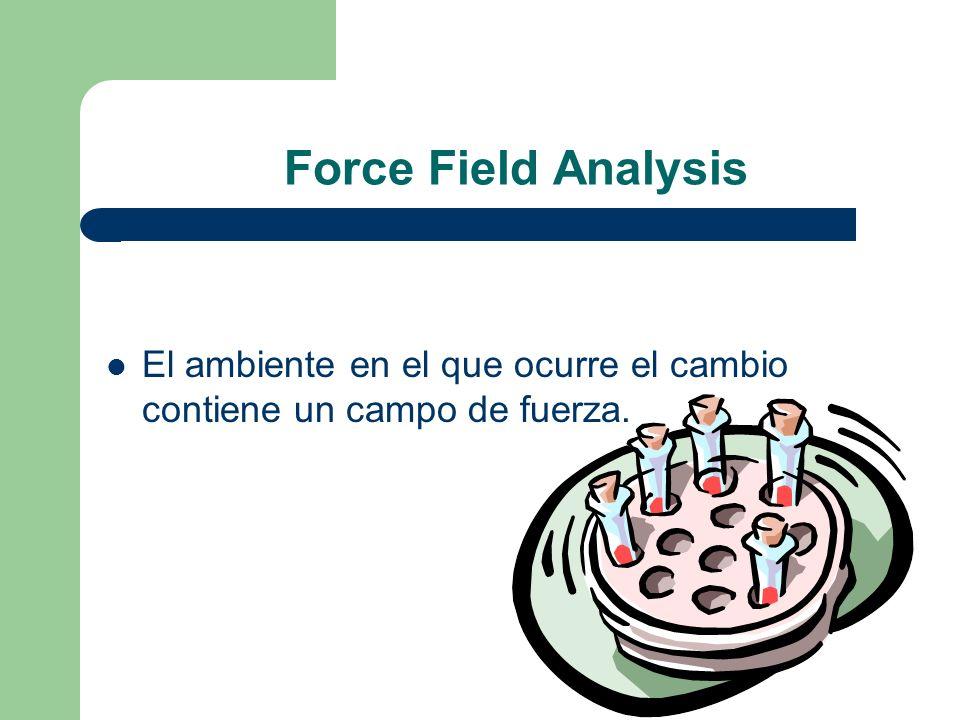 Force Field Analysis El ambiente en el que ocurre el cambio contiene un campo de fuerza.