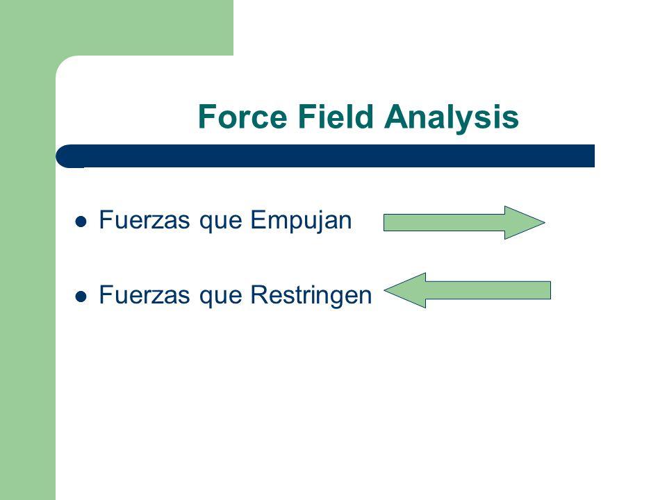 Force Field Analysis Fuerzas que Empujan Fuerzas que Restringen