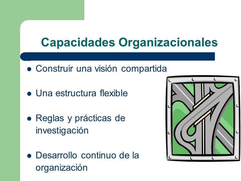 Capacidades Organizacionales Construir una visión compartida Una estructura flexible Reglas y prácticas de investigación Desarrollo continuo de la org