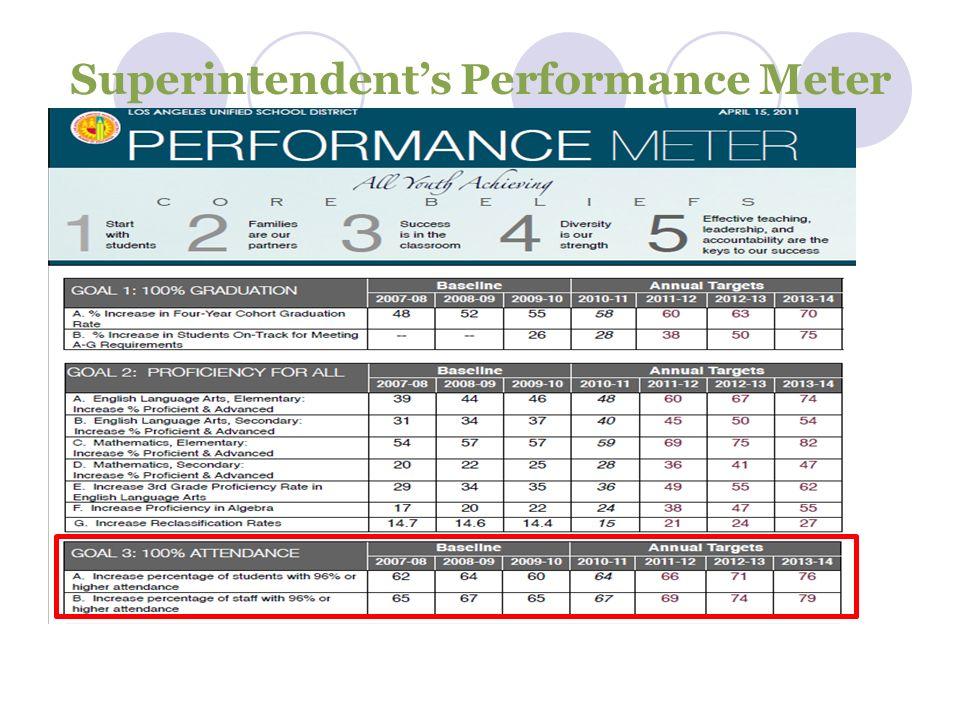 Superintendents Performance Meter