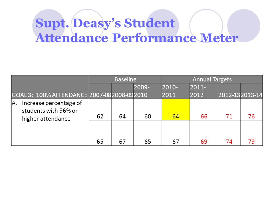 Supt. Deasys Student Attendance Performance Meter GOAL 3: 100% ATTENDANCE BaselineAnnual Targets 2007-082008-09 2009- 2010 2010- 2011 2011- 20122012-1