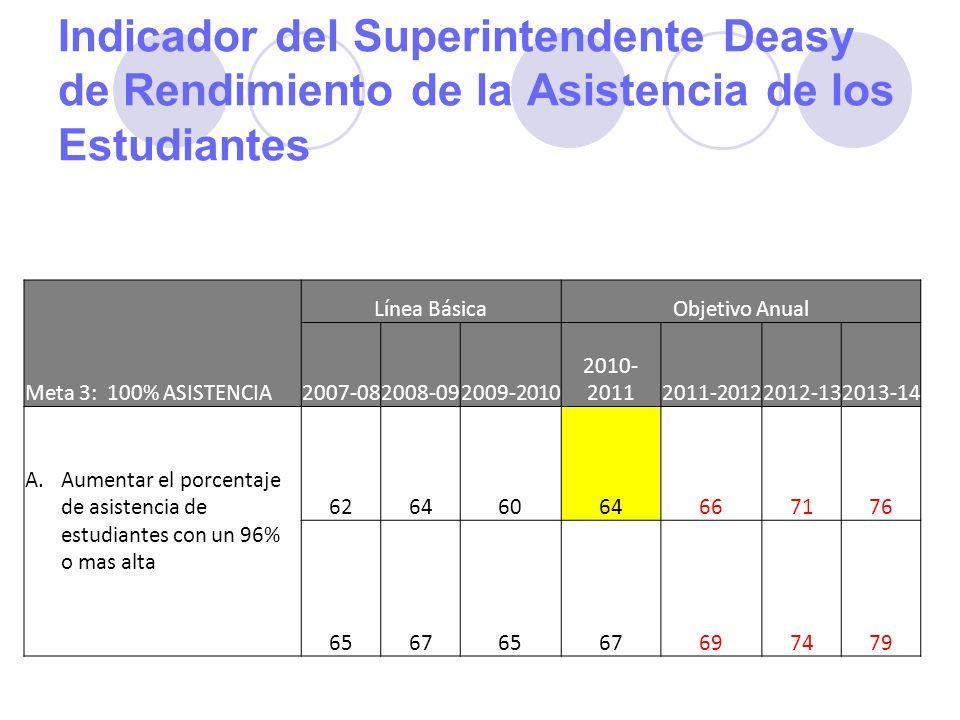 Indicador del Superintendente Deasy de Rendimiento de la Asistencia de los Estudiantes Meta 3: 100% ASISTENCIA Línea BásicaObjetivo Anual 2007-082008-092009-2010 2010- 20112011-20122012-132013-14 A.Aumentar el porcentaje de asistencia de estudiantes con un 96% o mas alta 62646064667176 65676567697479