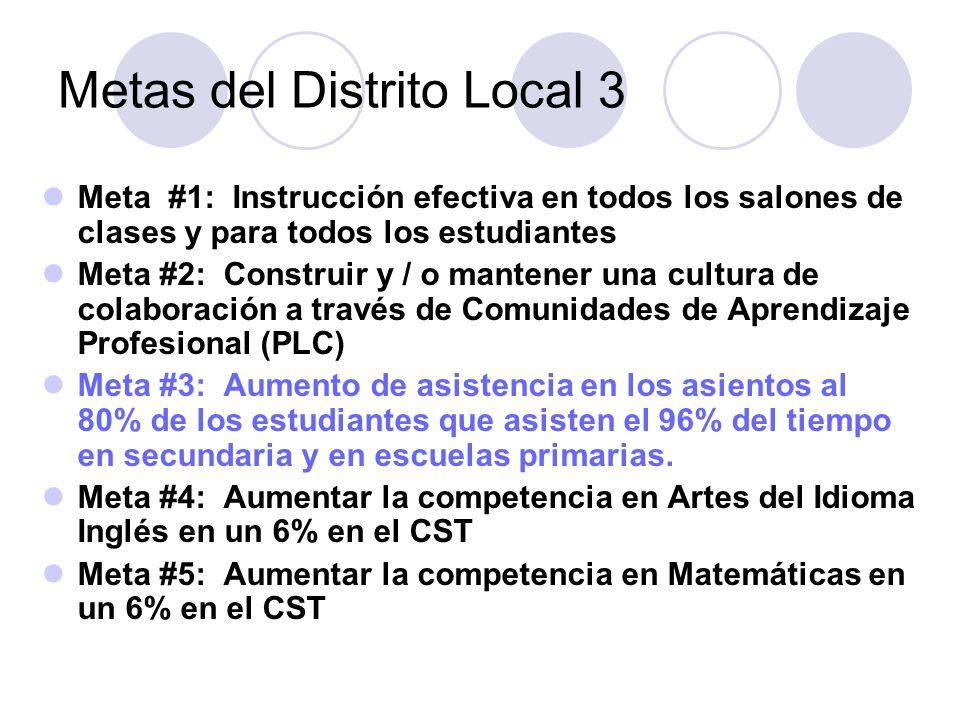 Metas del Distrito Local 3 Meta #1: Instrucción efectiva en todos los salones de clases y para todos los estudiantes Meta #2: Construir y / o mantener una cultura de colaboración a través de Comunidades de Aprendizaje Profesional (PLC) Meta #3: Aumento de asistencia en los asientos al 80% de los estudiantes que asisten el 96% del tiempo en secundaria y en escuelas primarias.