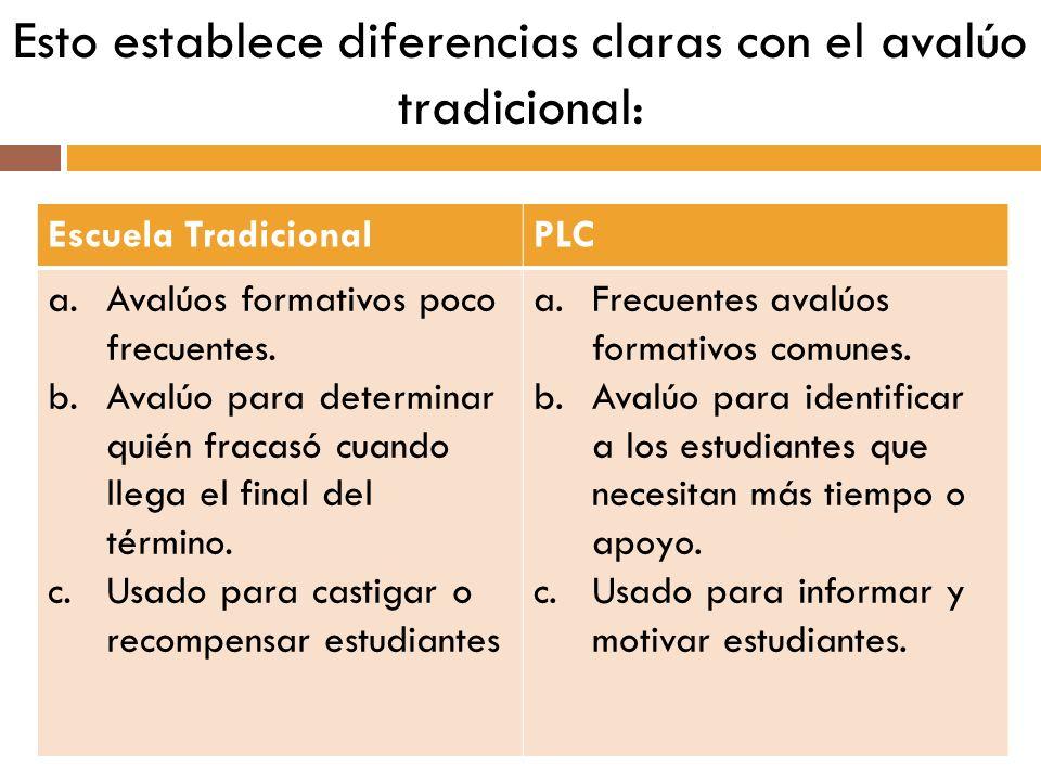 Esto establece diferencias claras con el avalúo tradicional: Escuela TradicionalPLC a.Avalúos formativos poco frecuentes. b.Avalúo para determinar qui