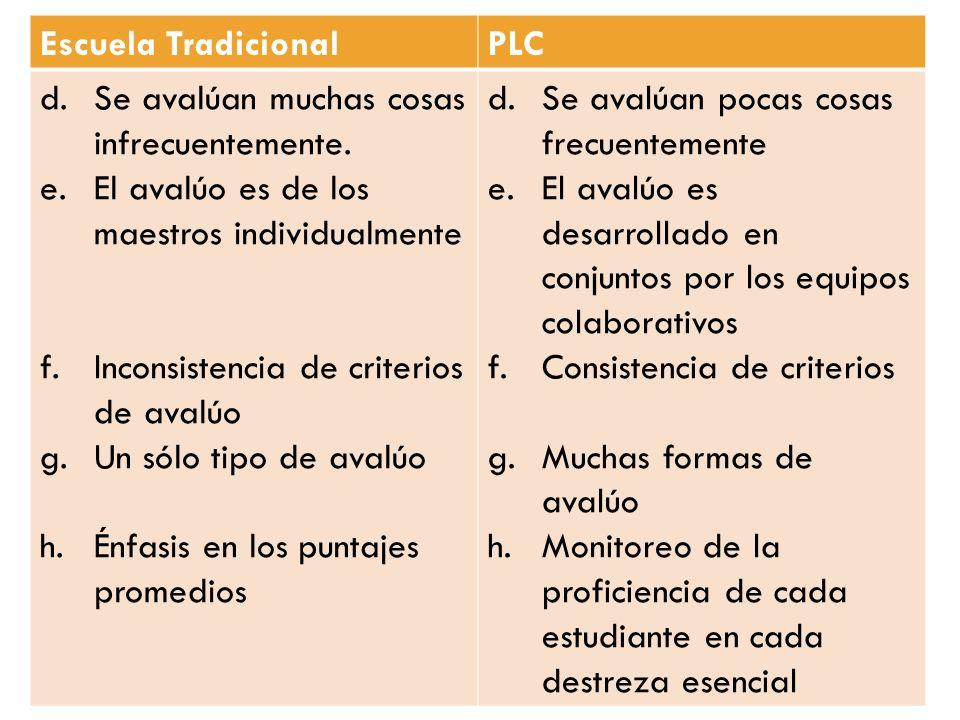 Escuela TradicionalPLC d.Se avalúan muchas cosas infrecuentemente. e.El avalúo es de los maestros individualmente f.Inconsistencia de criterios de ava