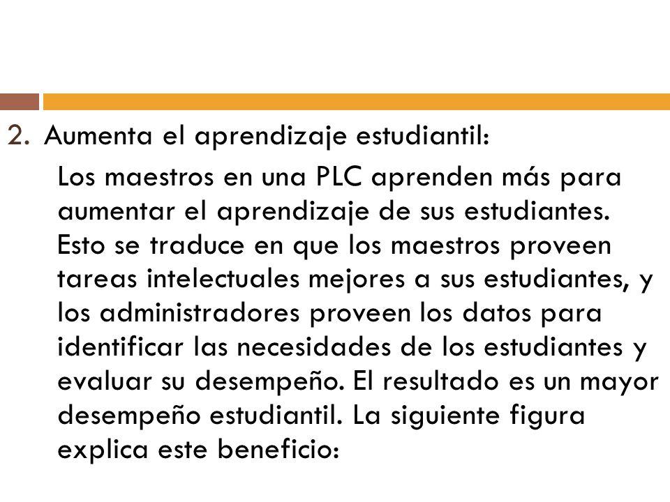 2.Aumenta el aprendizaje estudiantil: Los maestros en una PLC aprenden más para aumentar el aprendizaje de sus estudiantes. Esto se traduce en que los
