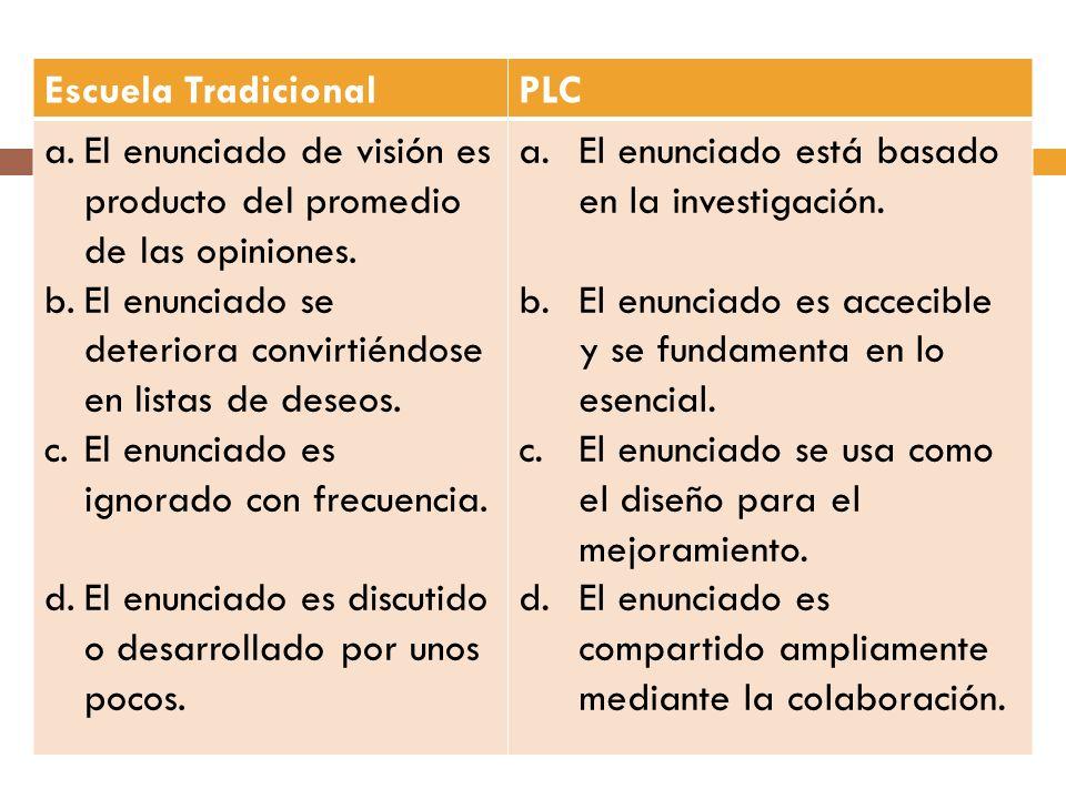 Escuela TradicionalPLC a.El enunciado de visión es producto del promedio de las opiniones. b.El enunciado se deteriora convirtiéndose en listas de des