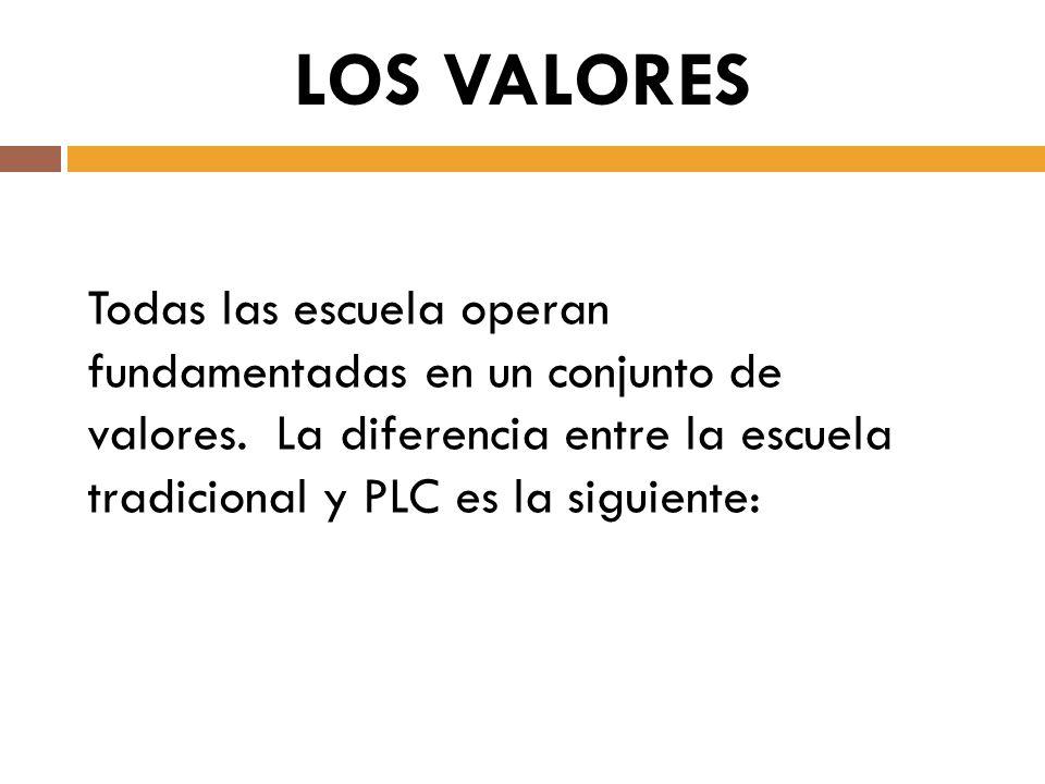 Todas las escuela operan fundamentadas en un conjunto de valores. La diferencia entre la escuela tradicional y PLC es la siguiente: LOS VALORES
