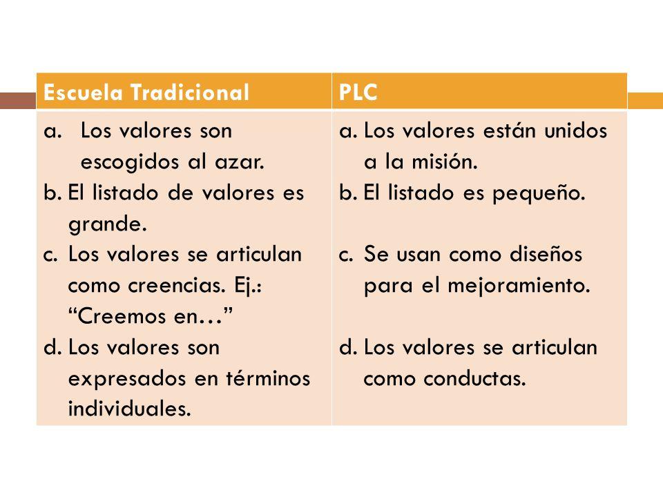 Escuela TradicionalPLC a.Los valores son escogidos al azar. b.El listado de valores es grande. c.Los valores se articulan como creencias. Ej.: Creemos