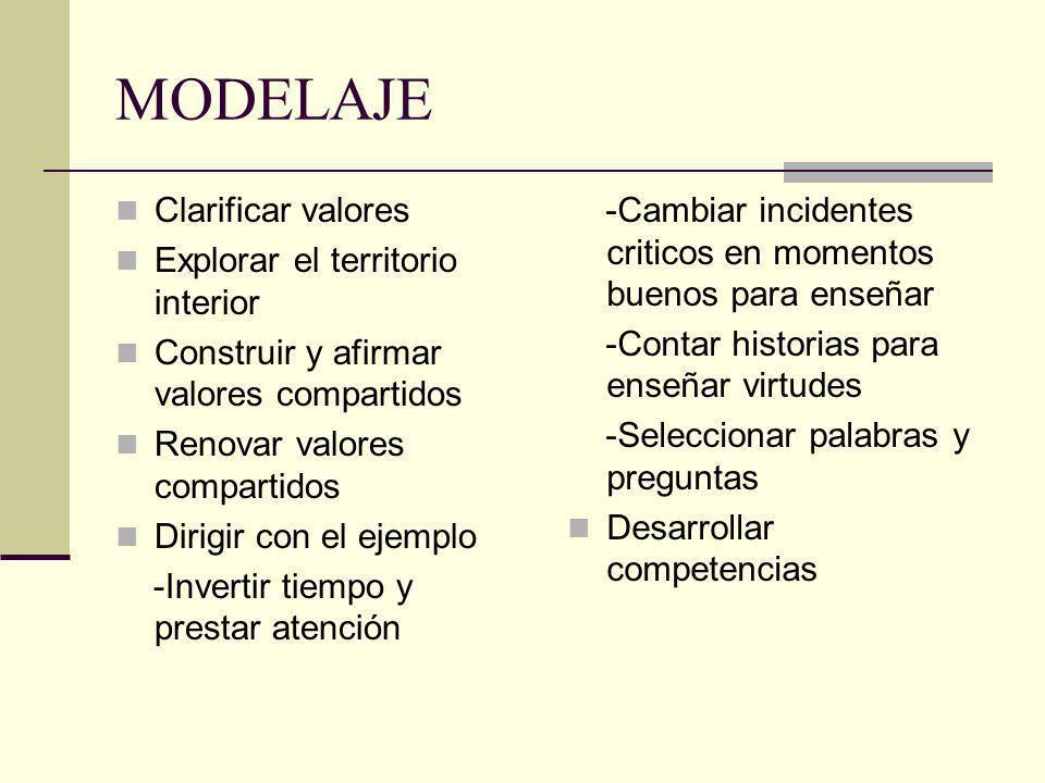 MODELAJE Clarificar valores Explorar el territorio interior Construir y afirmar valores compartidos Renovar valores compartidos Dirigir con el ejemplo