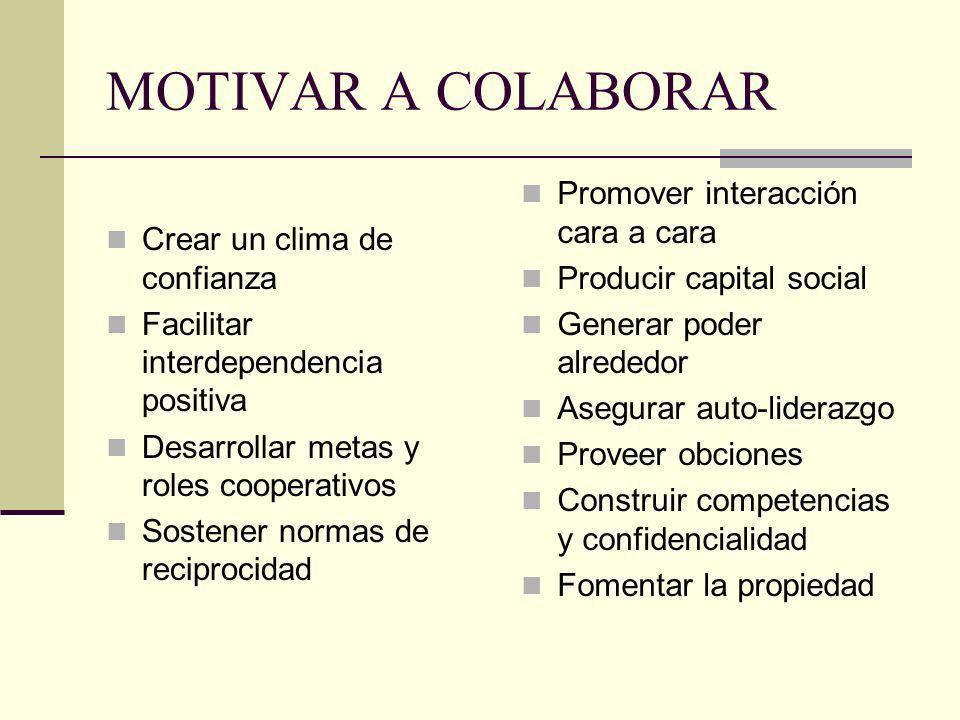MOTIVAR A COLABORAR Crear un clima de confianza Facilitar interdependencia positiva Desarrollar metas y roles cooperativos Sostener normas de reciproc