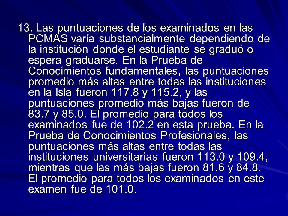 13. Las puntuaciones de los examinados en las PCMAS varía substancialmente dependiendo de la institución donde el estudiante se graduó o espera gradua