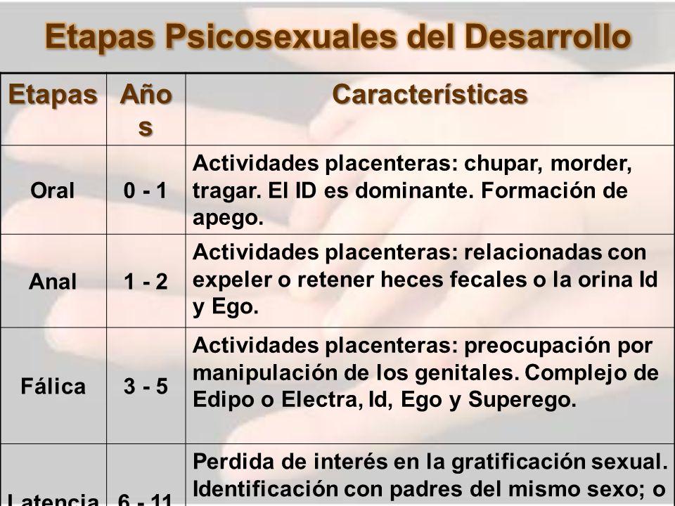 Etapas Año s Características Oral0 - 1 Actividades placenteras: chupar, morder, tragar. El ID es dominante. Formación de apego. Anal1 - 2 Actividades