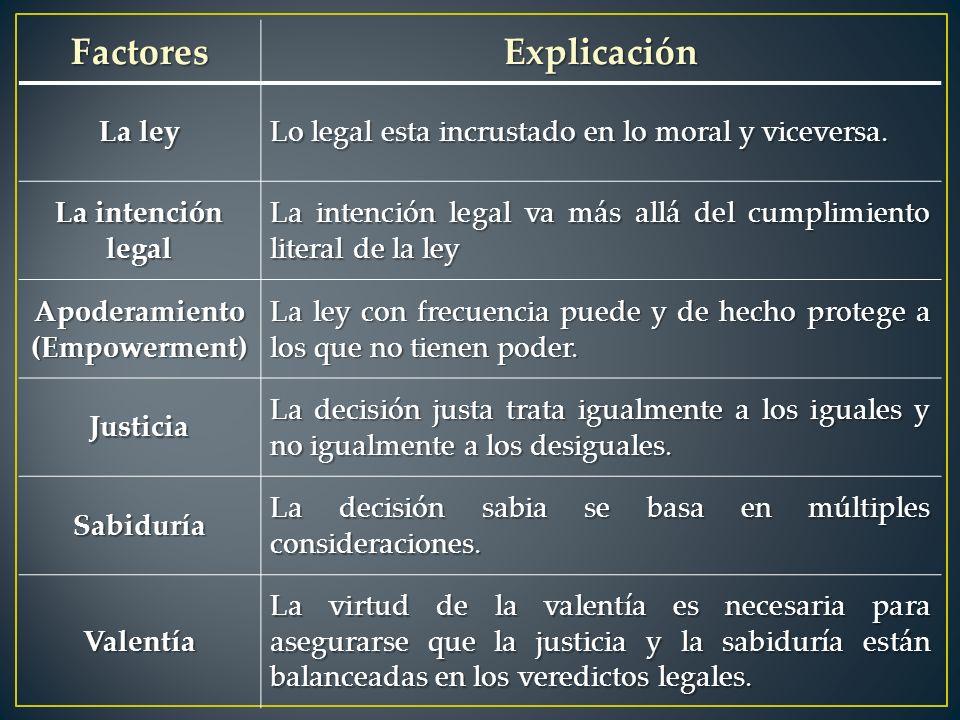 FactoresExplicación La ley Lo legal esta incrustado en lo moral y viceversa.