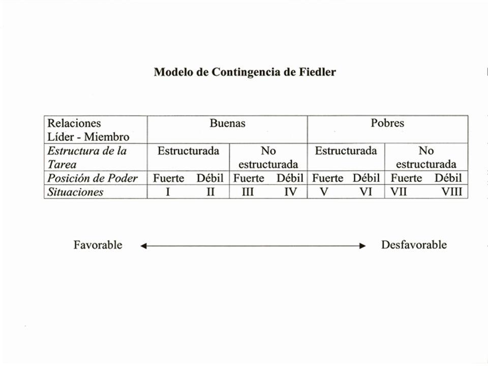 - Fiedler afirma que la efectividad del lider dependerá del sistema de cada lider y el grado de control que el lider tiene de la situación. Los factor
