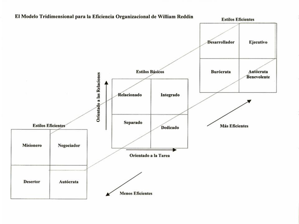 c) Estilos Tridimensionales de William Reddín, Managerial Effectiveness. Cuando el estilo de un lider es apropiado a una situación se considera eficie
