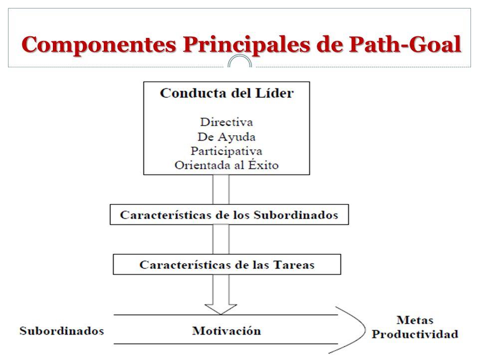 El líder que usa Path – Goal: Define metas Clarifica el camino Remueve obstáculos Provee apoyo