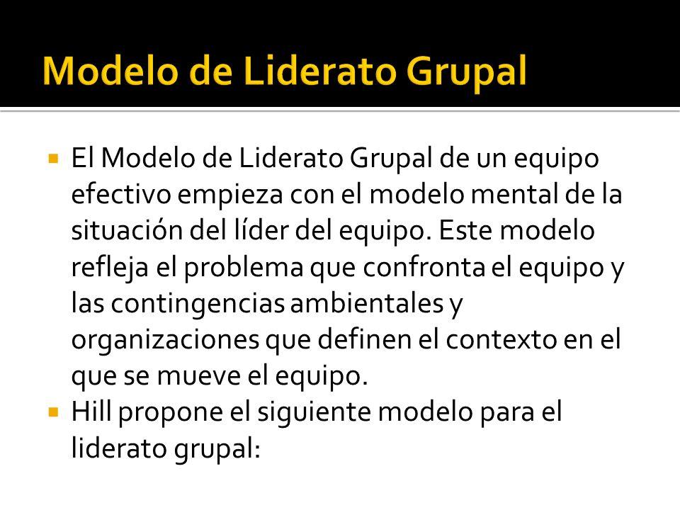 El Modelo de Liderato Grupal de un equipo efectivo empieza con el modelo mental de la situación del líder del equipo. Este modelo refleja el problema