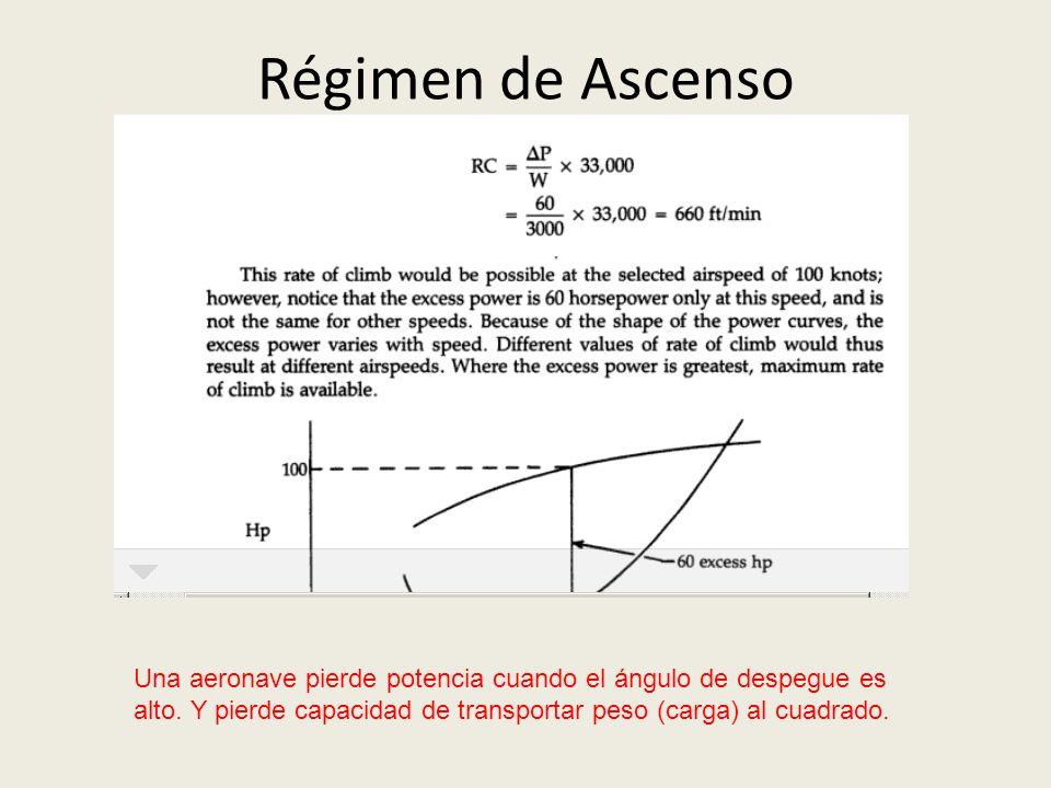 Régimen de Ascenso Una aeronave pierde potencia cuando el ángulo de despegue es alto. Y pierde capacidad de transportar peso (carga) al cuadrado.