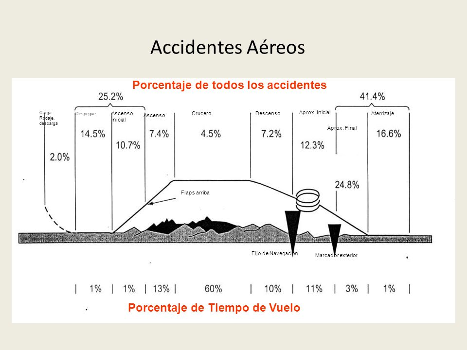 Accidentes Aéreos Porcentaje de todos los accidentes Carga Rodaje, descarga Despegue Ascenso inicial Ascenso CruceroDescenso Aprox. Inicial Aprox. Fin