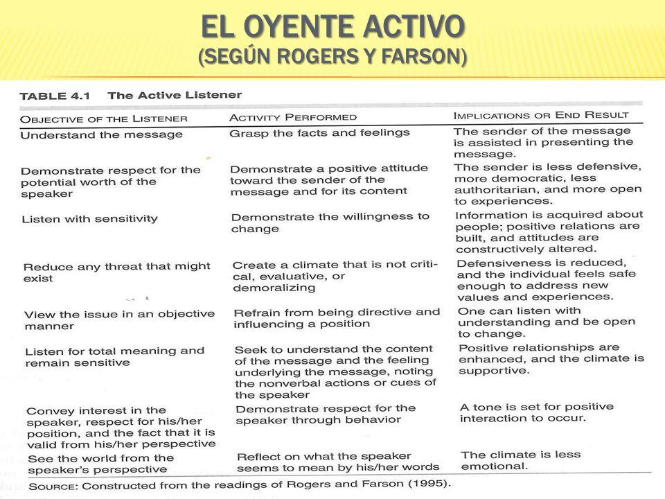 EL OYENTE ACTIVO (SEGÚN ROGERS Y FARSON)