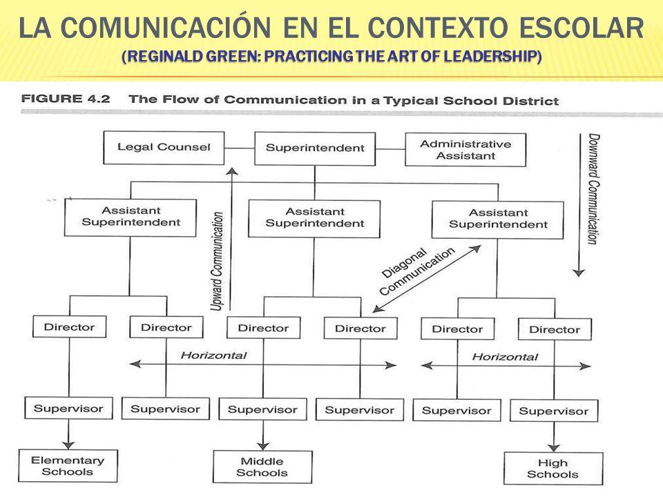 (REGINALD GREEN: PRACTICING THE ART OF LEADERSHIP) LA COMUNICACIÓN EN EL CONTEXTO ESCOLAR (REGINALD GREEN: PRACTICING THE ART OF LEADERSHIP)
