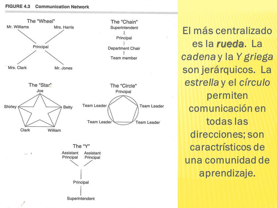 rueda El más centralizado es la rueda. La cadena y la Y griega son jerárquicos. La estrella y el círculo permiten comunicación en todas las direccione