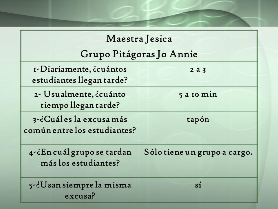 Maestra Jesica Grupo Pitágoras Jo Annie 1-Diariamente, ¿cuántos estudiantes llegan tarde? 2 a 3 2- Usualmente, ¿cuánto tiempo llegan tarde? 5 a 10 min