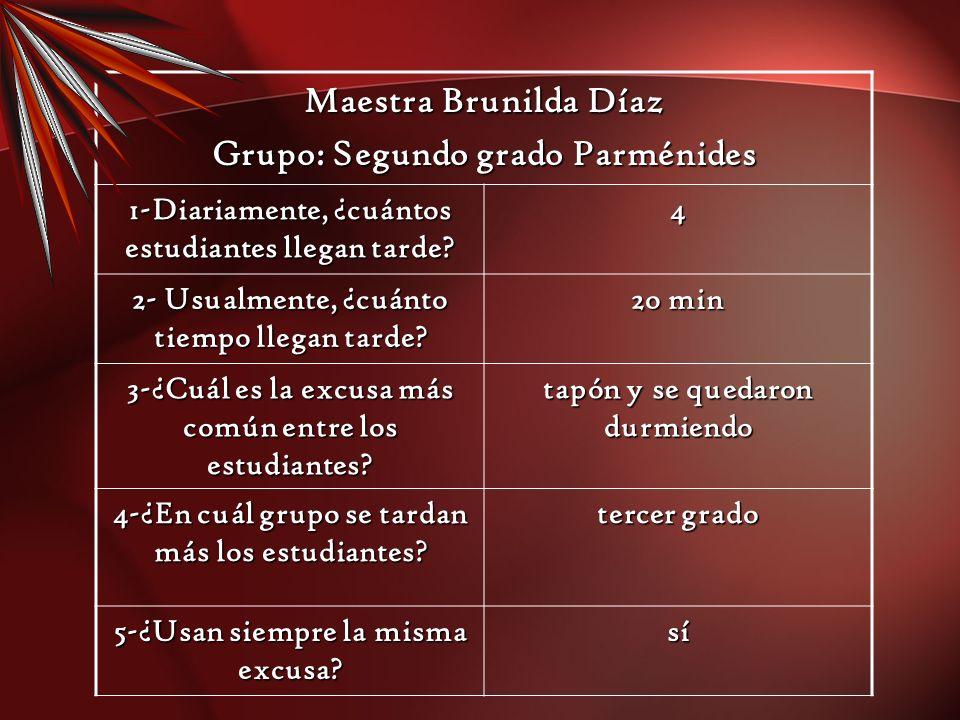 Maestra Brunilda Díaz Grupo: Segundo grado Parménides 1-Diariamente, ¿cuántos estudiantes llegan tarde? 4 2- Usualmente, ¿cuánto tiempo llegan tarde?