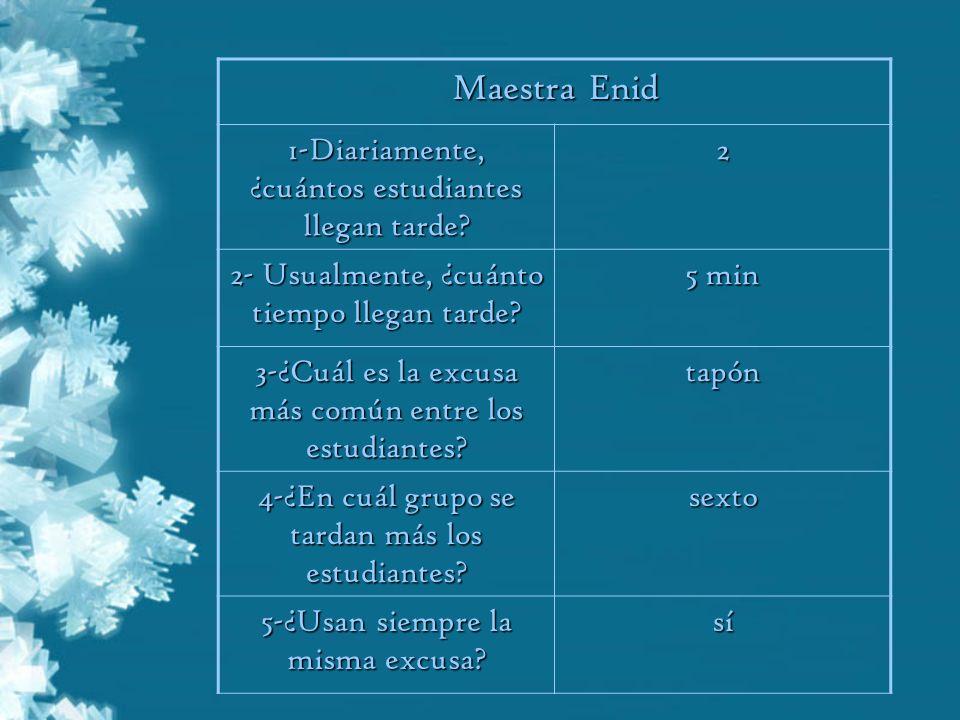 Maestra Enid 1-Diariamente, ¿cuántos estudiantes llegan tarde? 2 2- Usualmente, ¿cuánto tiempo llegan tarde? 5 min 3-¿Cuál es la excusa más común entr